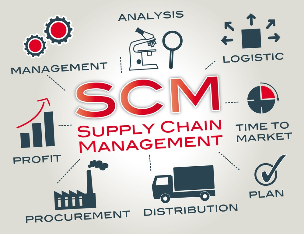 Workshops on effective supply chain management in the automotive industry